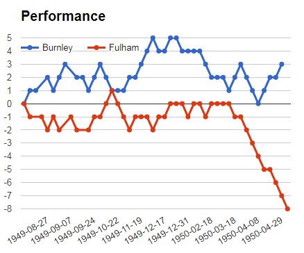 Mega jackpot analysis and prediction - Burnley vs Fulham performance graph