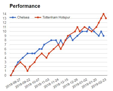 Chelsea Vs Tottenham performance graph