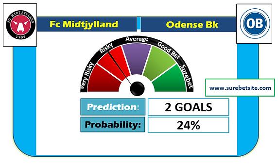 FC MIDTJYLLAND VS ODENSE BK  IS A FIXED MATCH