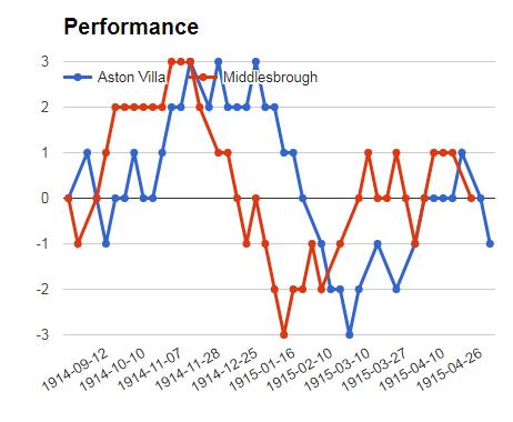 Aston Villa vs Middlesbrough sure bet prediction graph