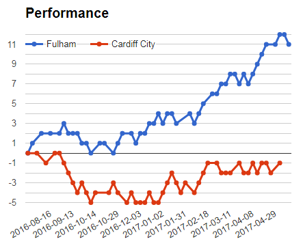 Fulham vs Cardiff sportpesa mega jackpot prediction this weekend