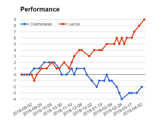 Cremonese  vs  Lecce match fixed matches - logos
