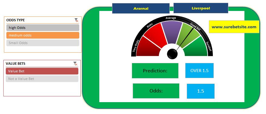 Image of Surebet's Football prediction software screenshot