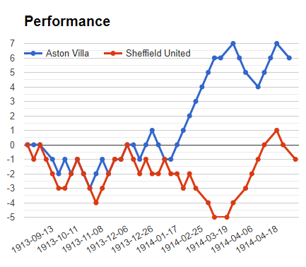 Aston Villa Vs Sheff Utd Prediction Betika Midweek Jackpot Prediction