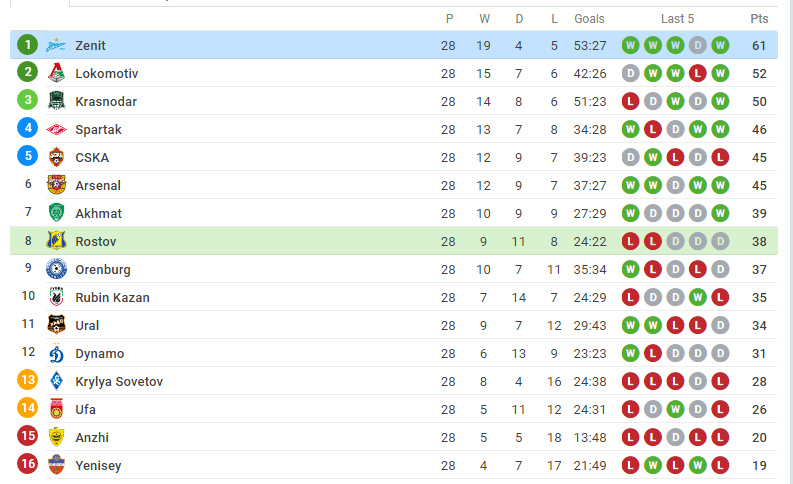 Russia premier league table standings as per today