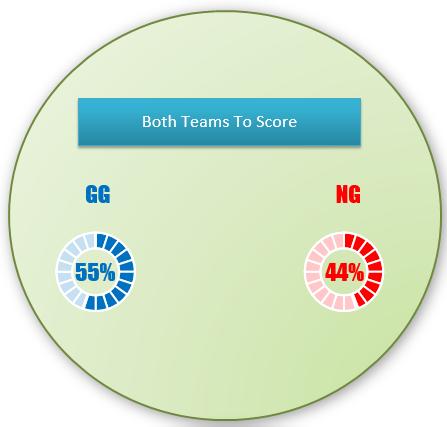 Both teams to score prediction for Tampere vs Helsinki