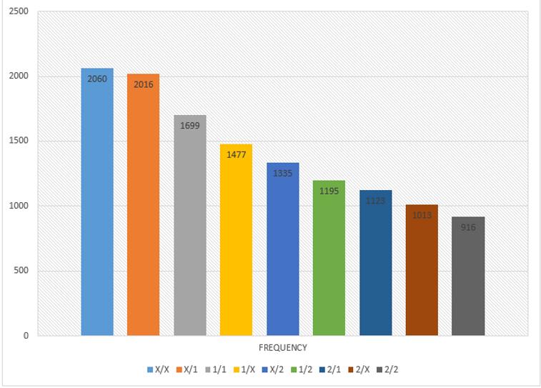Graph showing HT-FT bets against the num