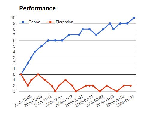GENOA VS FIORENTINA PERFORMANCE GRAPH