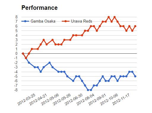 Gamba Osaka vs Urawa Red match Sure bet prediction - logos
