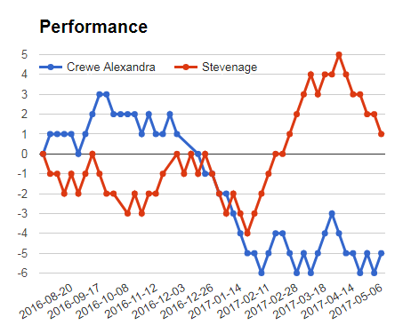 CREWE VS STEVENAGE PERFORMANCE GRAPH