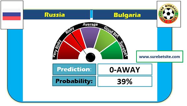 Russia vs Bulgaria Correct Score Prediction