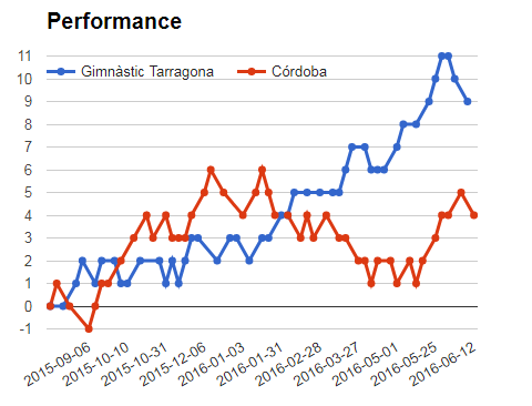 Gimnastic Tarragona vs Cordoba performance graph for sportpesa mega jackpot predictions and analysis