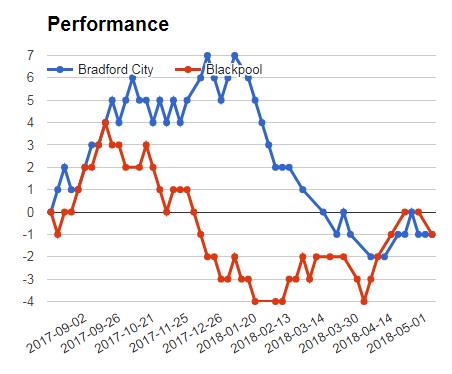 Bradford City Vs Blackpool Mega jackpot prediction graph