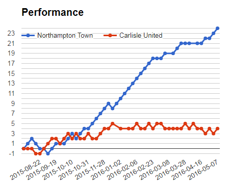 Sportpesa mega jackpot prediction - Northampton vs Carlisle performance Graph