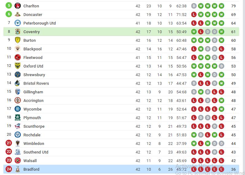 Coventry city vs Bradfford City match Sure bet tips - logos