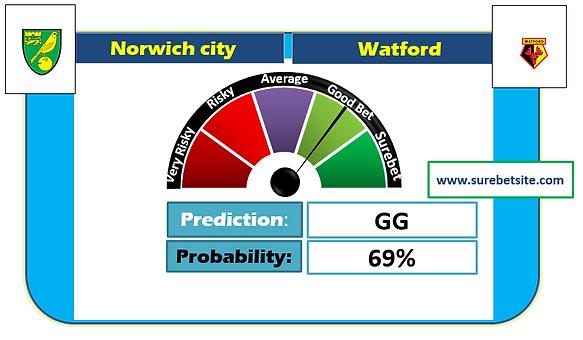 Norwich City vs Watford Sure Prediction