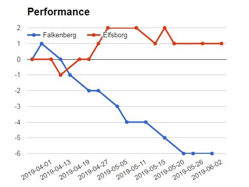 Falkenbergs Vs Elfsborg prediction - Detailed MJP prediction