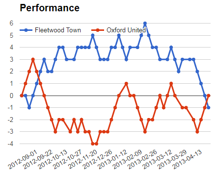 Fleetwood Town vs Oxford United performance graph for mega jackpot analysis