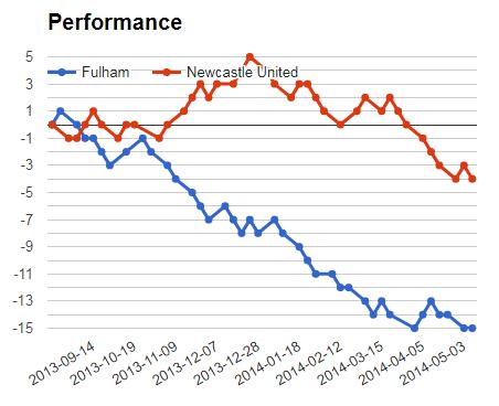 Sure bet prediction graph for Fulham vs Newcastle prediction