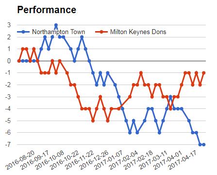 NORTHAMPTON VS MK DONS PERFORMANCE GRAPH