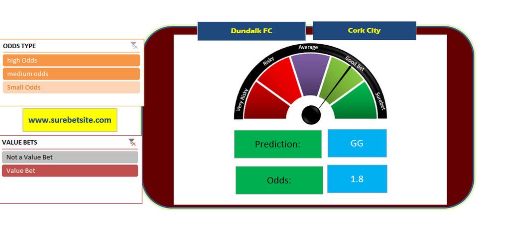 Surebet | Correct Score Tips | Correct score predictions Today