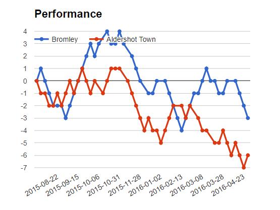 Bromley vs Aldershot match Sure bet prediction - logos