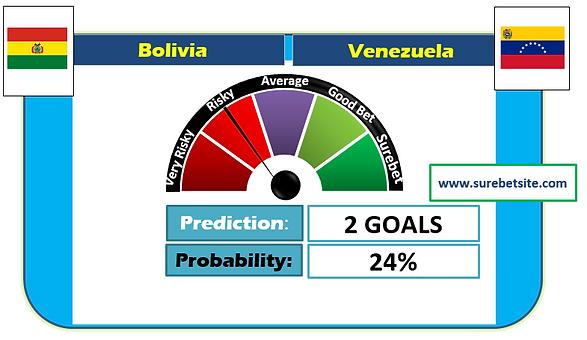 Bolivia vs Venezuela Correct Score Prediction