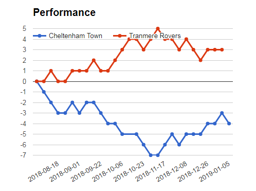 Sportpesa mega jackpot prediction - Cheltenham vs Tranmere performance Graph