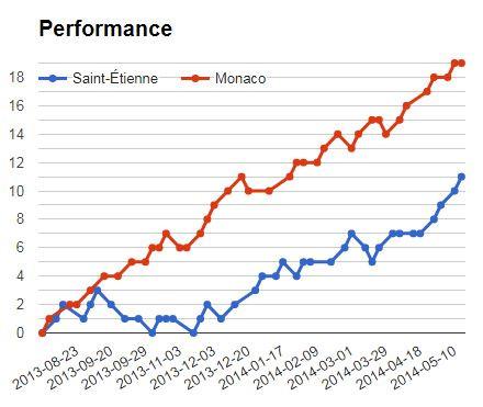 Betika Jackpot Match 16: St. Etienne vs Monaco