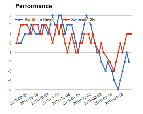 BLACKBURN vs SWANSEA match mega jackpot prediction - graph
