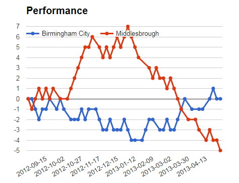 Mega jackpot analysis and prediction - Birmingham vs Middlesbrough performance graph