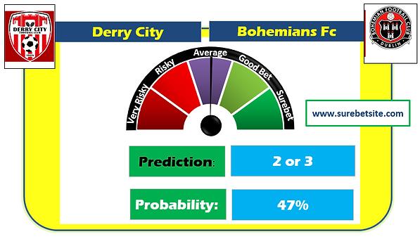 Derry City vs Bohemians Fc Prediction