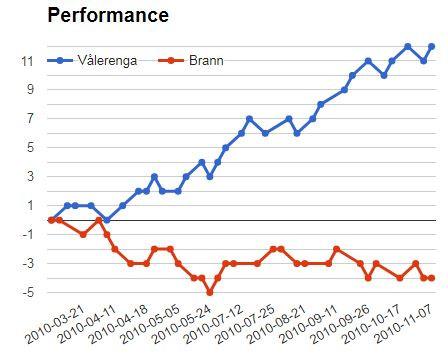 Betika Jackpot Match 15: Valerenga vs Brann
