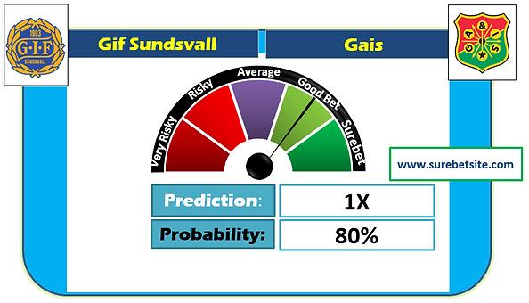 Gif Sundsvall vs Gais Prediction