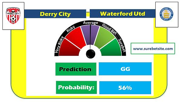 Derry City vs Waterford Utd Prediction
