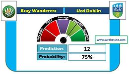 Bray Wanderers vs Ucd Dublin Prediction