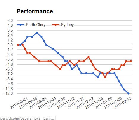 Perth glory vs sydney fc betting expert soccer nba betting tonight