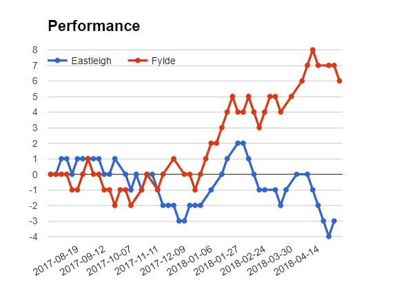 AFC Fylde vs Eastleigh match Sure bet prediction - logos