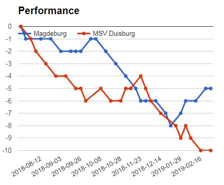 Duisburg Vs Magdeburg performance graph