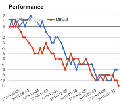 WIGAN vs MILLWALL match mega jackpot prediction - graph