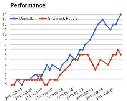 Betika Jackpot Match 6: Dundalk vs Shamrock Rovers