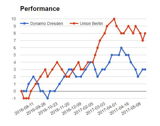 Dynamo dresden vs Union Berlin match fixed matches - logos