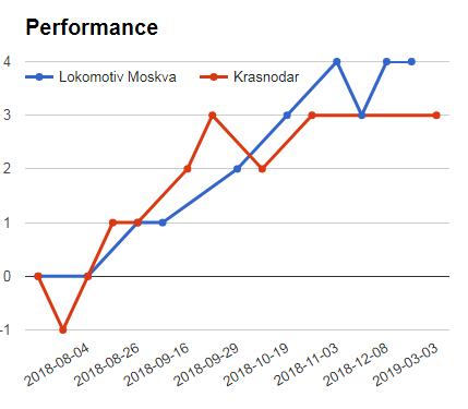 LOKOMOTIV MOSCOW VS KRASNODAR SURE BET TIPS