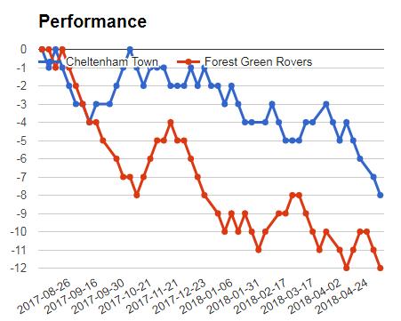 CHELTENHAM VS FOREST GREEN PERFORMANCE GRAPH