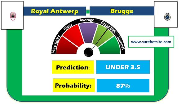 Royal Antwerp vs Brugge Prediction
