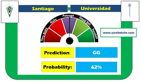Santiago Wanderers vs Universidad Catolica Sure Prediction