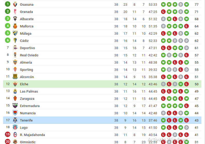 La Liga 2 table showing position of Elche and Tenerife