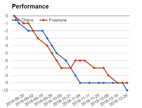 CHIEVO VS FROSINONE PERFORMANCE GRAPH