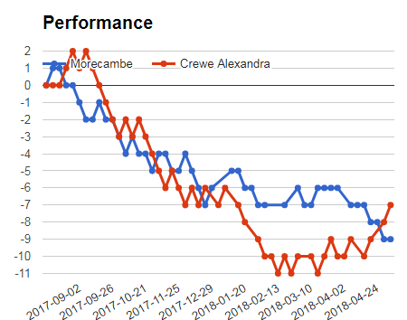 Morecambe vs Crewe performance graph for sportpesa mega jackpot prediction