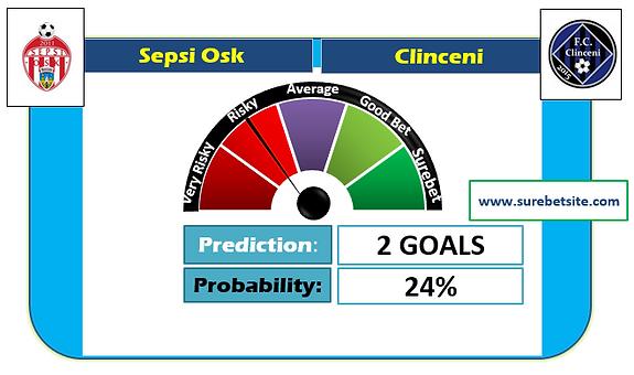 SEPSI OSK vs CLINCENI CORRECT SCORE PREDICTION